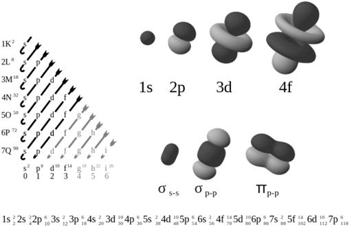 Electron energy states