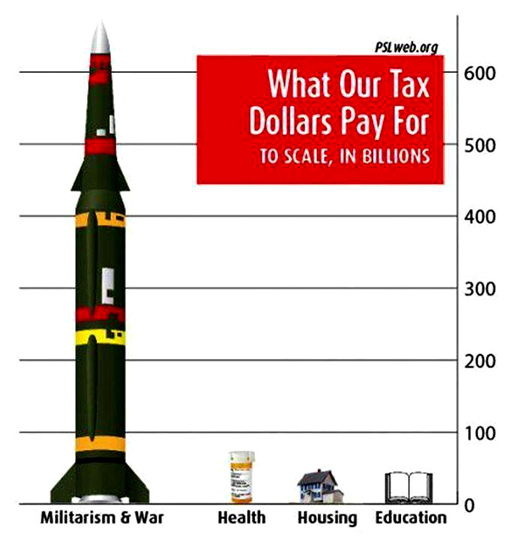 MilitaryExpenditures-512