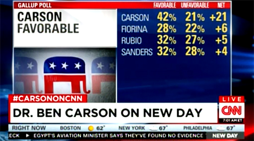 BenCarsonFavorable-01