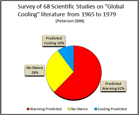http://www.skepticalscience.com/ice-age-predictions-in-1970s.htm