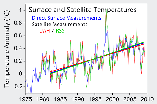 science-surfacesatellitetemperaturemeasurments
