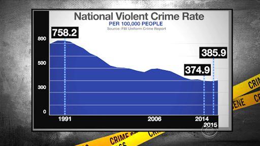 crime-crimerate